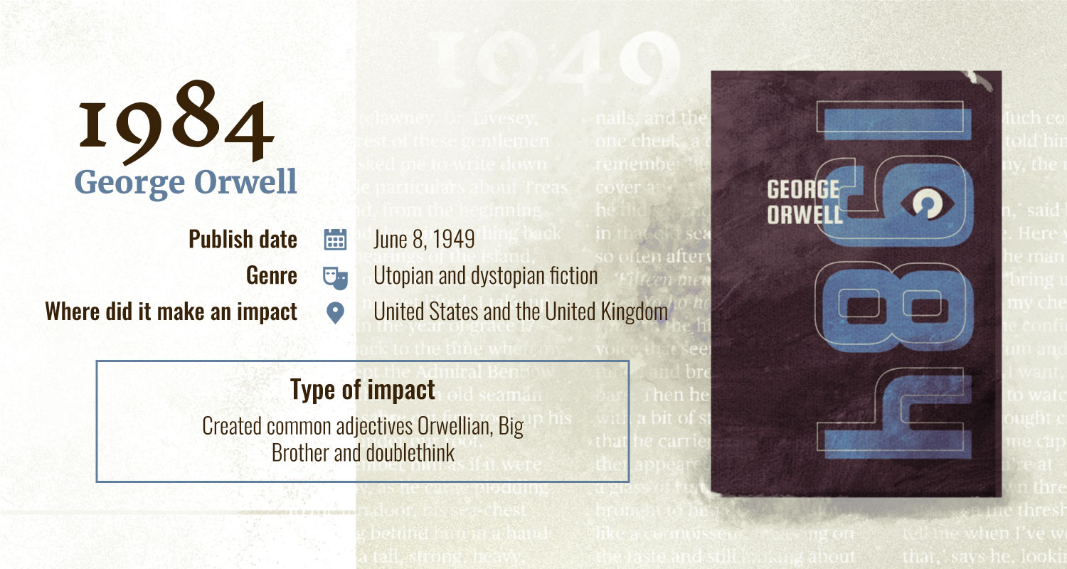 1984 books with largest impact