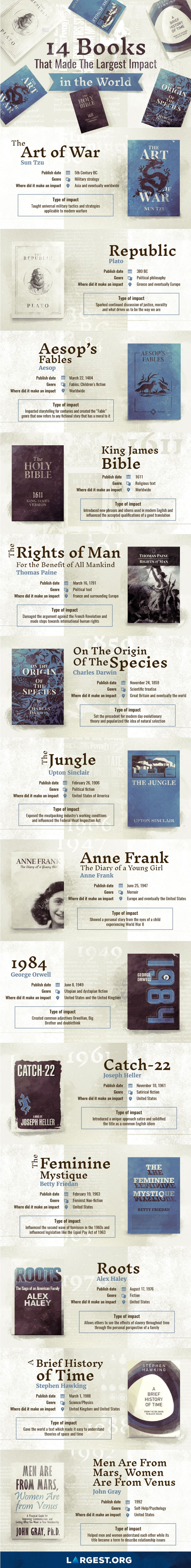 books with the largest impact infographic