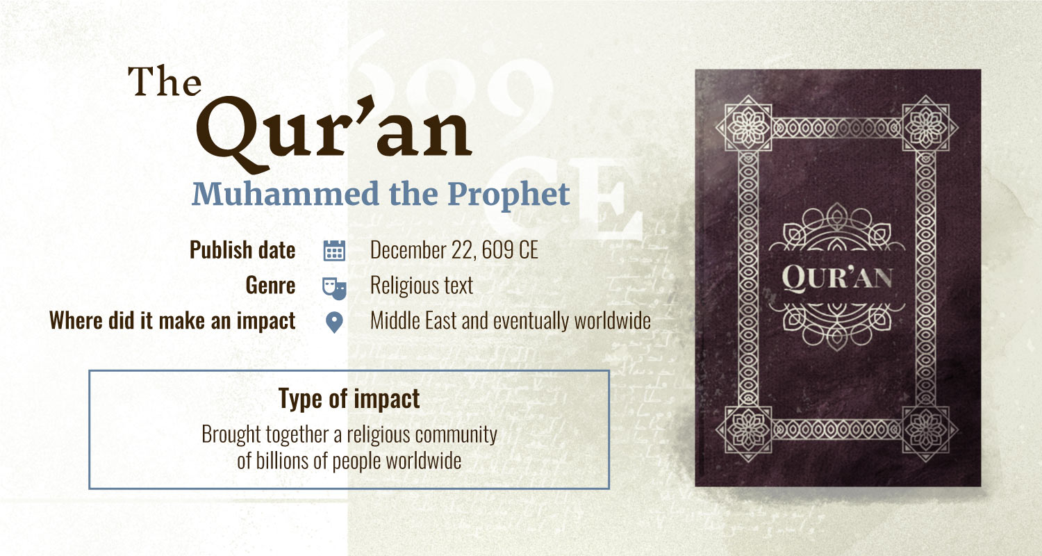 quran books with largest impact